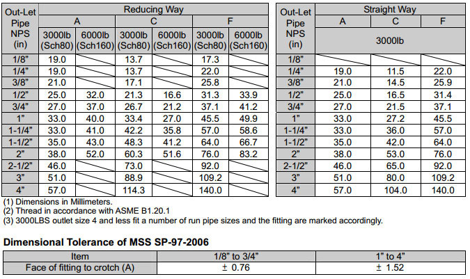 ASME B16.11 Threaded Branch Outlet dimensions