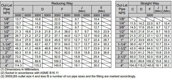 ASME B16.11 Socket Weld Branch Outlet dimensions