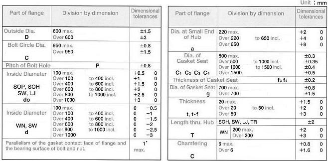 JIS Flanges dimensions